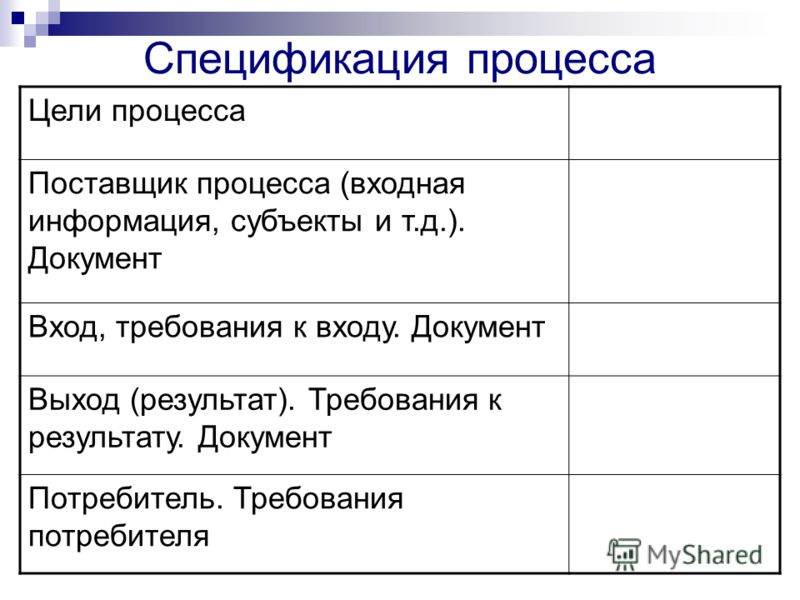 Спецификация процесса Цели процесса Поставщик процесса (входная информация, субъекты и т.д.). Документ Вход, требования к входу. Документ Выход (результат). Требования к результату. Документ Потребитель. Требования потребителя