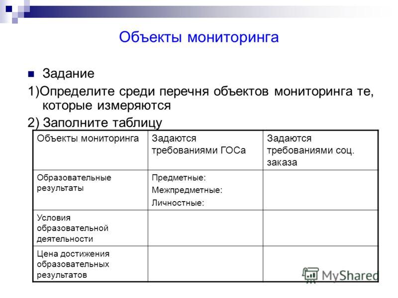 Объекты мониторинга Задание 1)Определите среди перечня объектов мониторинга те, которые измеряются 2) Заполните таблицу Объекты мониторингаЗадаются требованиями ГОСа Задаются требованиями соц. заказа Образовательные результаты Предметные: Межпредметн