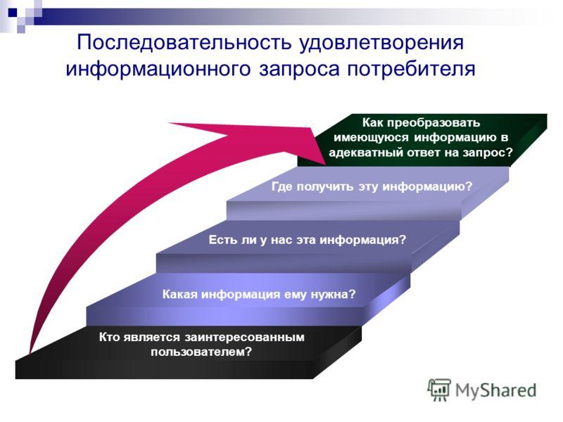 Последовательность удовлетворения информационного запроса потребителя Кто является заинтересованным пользователем? Как преобразовать имеющуюся информацию в адекватный ответ на запрос? Какая информация ему нужна? Есть ли у нас эта информация? Где полу