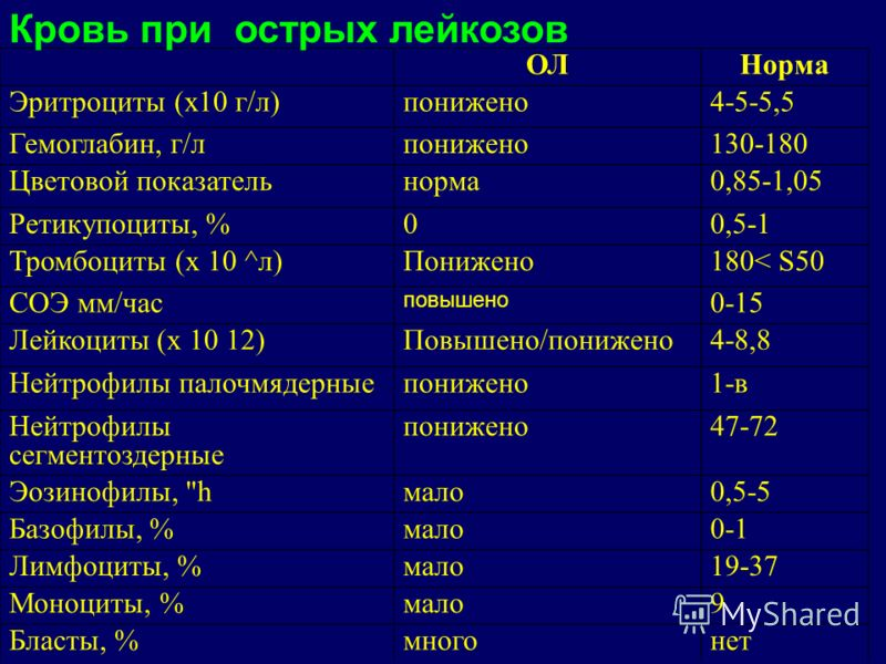 ОЛНорма Эритроциты (х10 г/л)понижено4-5-5,5 Гемоглабин, г/лпонижено130-180 Цветовой показательнорма0,85-1,05 Ретикупоциты, %00,5-1 Тромбоциты (х 10 ^л)Понижено180< S50 СОЭ мм/час повышено 0-15 Лейкоциты (х 10 12)Повышено/понижено4-8,8 Нейтрофилы пал