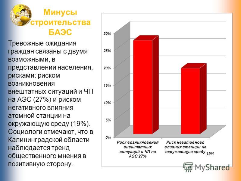Минусы строительства БАЭС Тревожные ожидания граждан связаны с двумя возможными, в представлении населения, рисками: риском возникновения внештатных ситуаций и ЧП на АЭС (27%) и риском негативного влияния атомной станции на окружающую среду (19%). Со