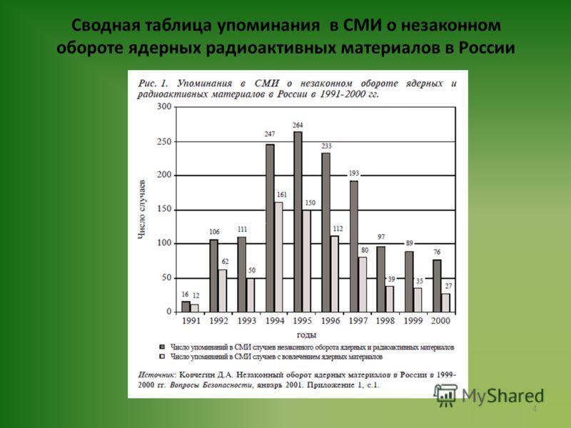 Сводная таблица упоминания в СМИ о незаконном обороте ядерных радиоактивных материалов в России 4