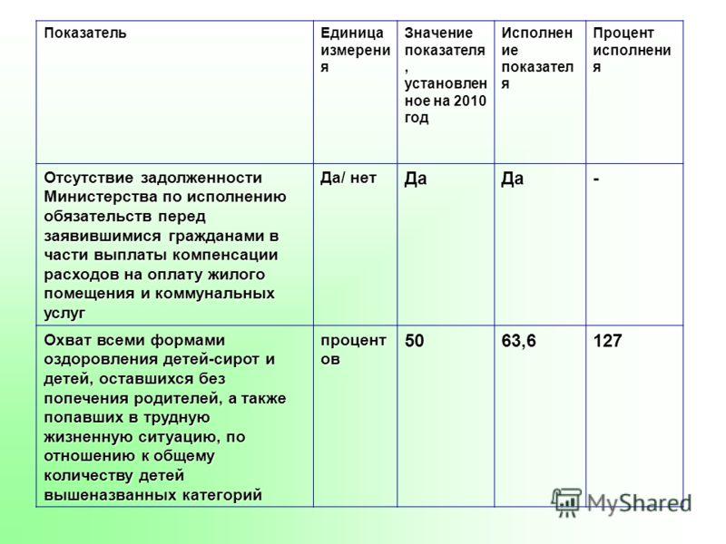 Показатель Единица измерени я Значение показателя, установлен ное на 2010 год Исполнен ие показател я Процент исполнени я Отсутствие задолженности Министерства по исполнению обязательств перед заявившимися гражданами в части выплаты компенсации расхо
