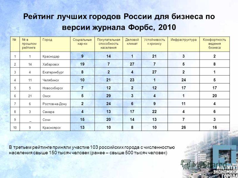 Рейтинг лучших городов России для бизнеса по версии журнала Форбс, 2010 В третьем рейтинге приняли участие 103 российских города с численностью населения свыше 150 тысяч человек (ранее – свыше 500 тысяч человек) в прошлом рейтинге ГородСоциальные хар