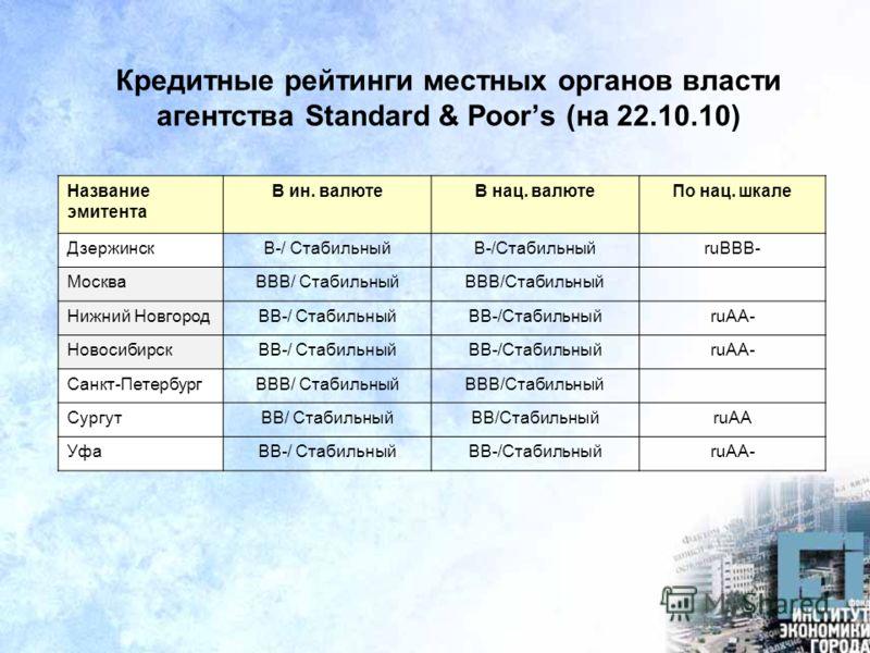 Кредитные рейтинги местных органов власти агентства Standard & Poors (на 22.10.10) Название эмитента В ин. валютеВ нац. валютеПо нац. шкале ДзержинскB-/ Стабильный ruBBB- МоскваBBB/ Стабильный Нижний НовгородBB-/ Стабильный ruAA- НовосибирскBB-/ Стаб