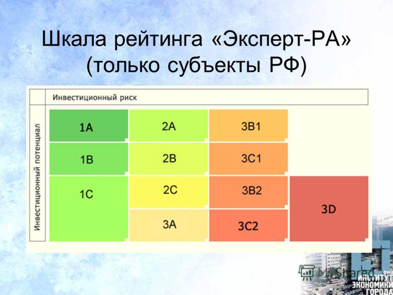 Шкала рейтинга «Эксперт-РА» (только субъекты РФ)