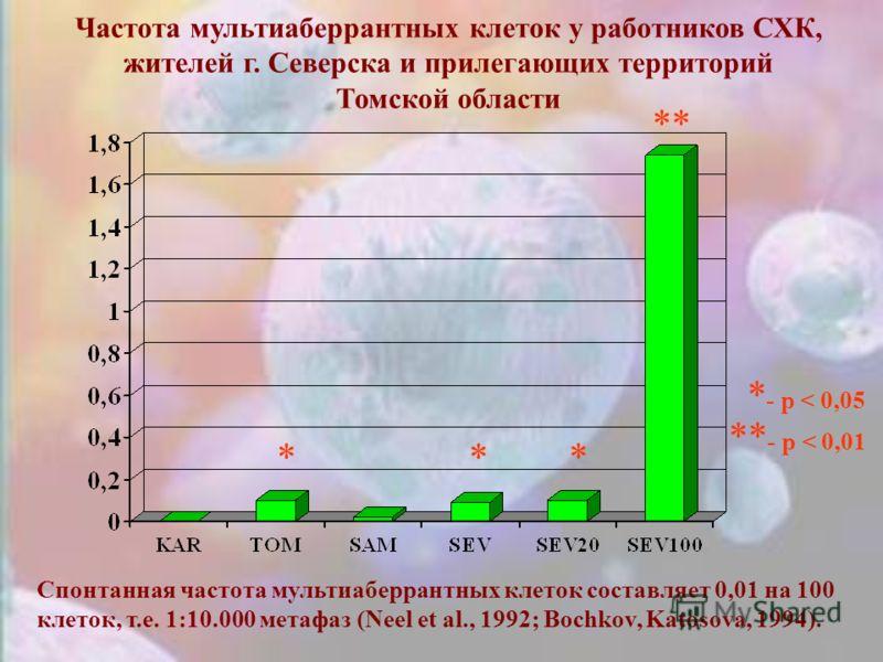 Спонтанная частота мультиаберрантных клеток составляет 0,01 на 100 клеток, т.е. 1:10.000 метафаз (Neel et al., 1992; Bochkov, Katosova, 1994). Частота мультиаберрантных клеток у работников СХК, жителей г. Северска и прилегающих территорий Томской обл