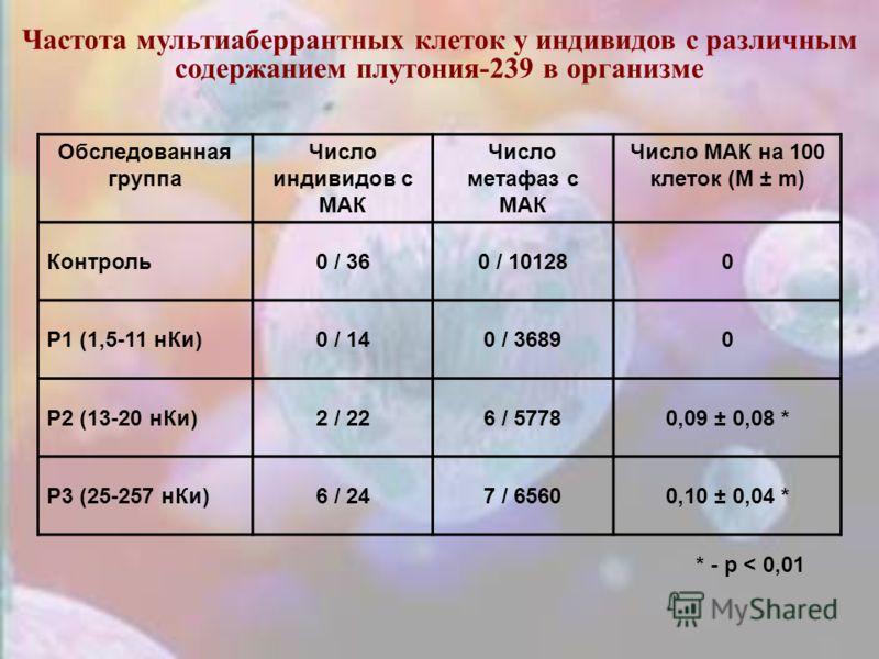 Частота мультиаберрантных клеток у индивидов с различным содержанием плутония-239 в организме Обследованная группа Число индивидов с МАК Число метафаз с МАК Число МАК на 100 клеток (M ± m) Контроль0 / 360 / 101280 P1 (1,5-11 нКи)0 / 140 / 36890 P2 (1