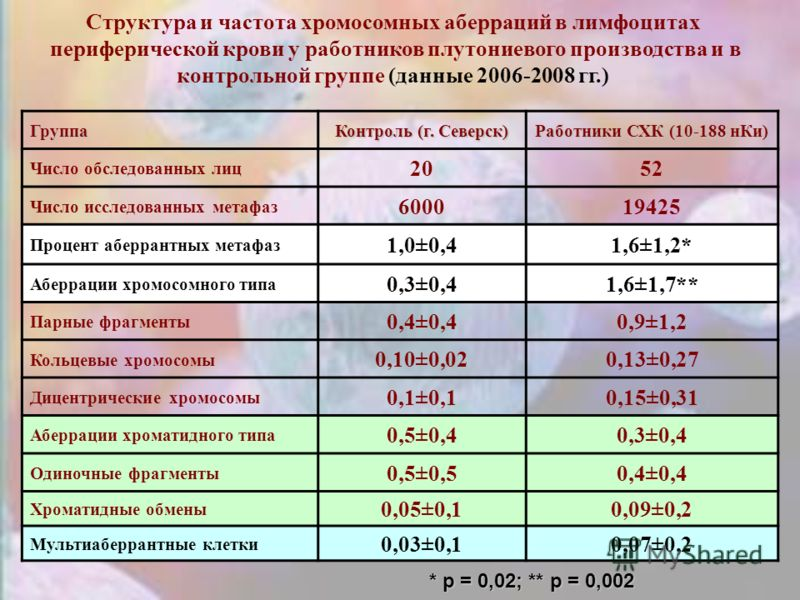 Группа Контроль (г. Северск) Работники СХК (10-188 нКи) Число обследованных лиц 2052 Число исследованных метафаз 600019425 Процент аберрантных метафаз 1,0±0,41,6±1,2* Аберрации хромосомного типа 0,3±0,41,6±1,7** Парные фрагменты 0,4±0,40,9±1,2 Кольце