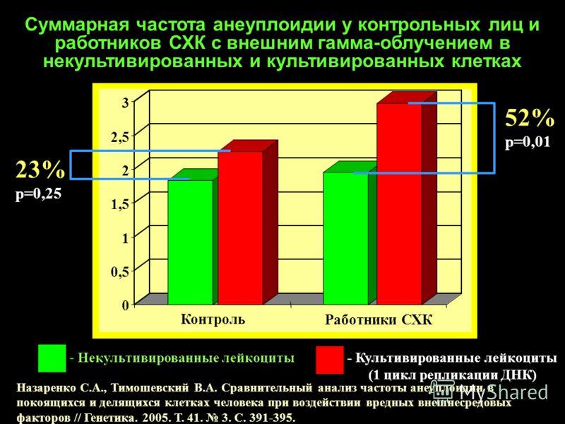 0 0,5 1 1,5 2 2,5 3 Контроль Работники СХК 23% р=0,25 23% р=0,25 52% р=0,01 52% р=0,01 - Некультивированные лейкоциты- Культивированные лейкоциты (1 цикл репликации ДНК) Суммарная частота анеуплоидии у контрольных лиц и работников СХК с внешним гамма