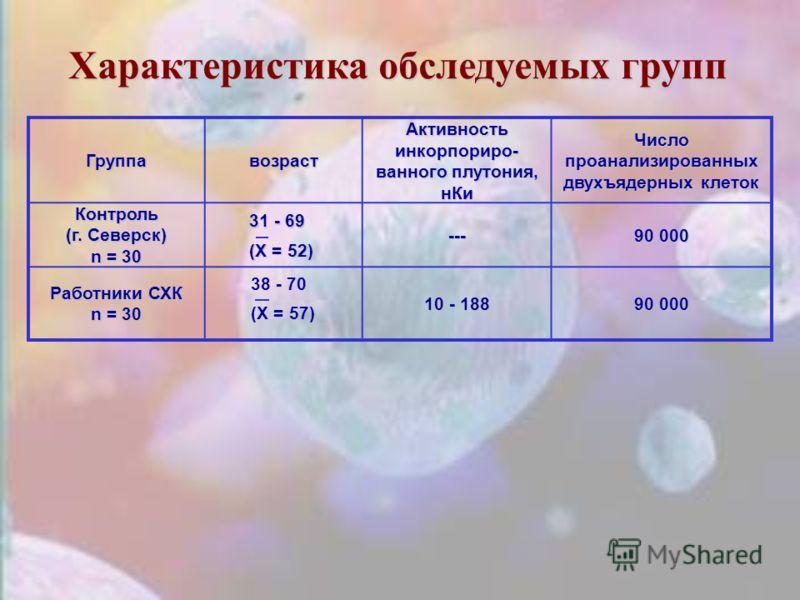 Характеристика обследуемых групп Группавозраст Активность инкорпориро- ванного плутония, нКи Число проанализированных двухъядерных клеток Контроль (г. Северск) n = 30 --- 90 000 Работники СХК n = 30 10 - 188 90 000 38 - 70 (X = 57) 31 - 69 (X = 52)