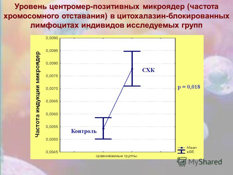 Уровень центромер-позитивных микроядер (частота хромосомного отставания) в цитохалазин-блокированных лимфоцитах индивидов исследуемых групп p = 0,018 Контроль СХК