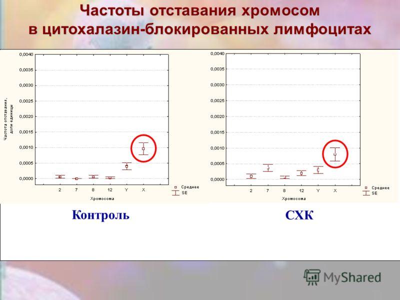 Частоты отставания хромосом в цитохалазин-блокированных лимфоцитах Контроль СХК
