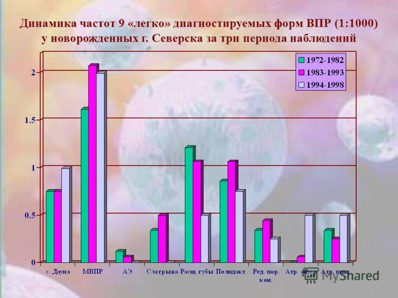 Динамика частот 9 «легко» диагностируемых форм ВПР (1:1000) у новорожденных г. Северска за три периода наблюдений