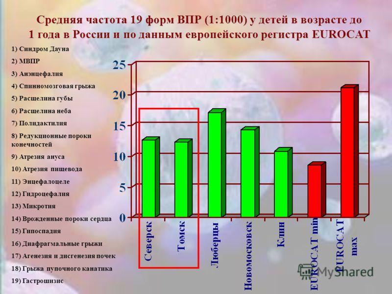 Средняя частота 19 форм ВПР (1:1000) у детей в возрасте до 1 года в России и по данным европейского регистра EUROCAT 1) Синдром Дауна 2) МВПР 3) Анэнцефалия 4) Спинномозговая грыжа 5) Расщелина губы 6) Расщелина неба 7) Полидактилия 8) Редукционные п