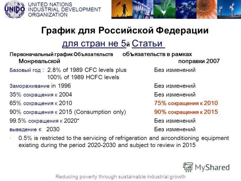 UNITED NATIONS INDUSTRIAL DEVELOPMENT ORGANIZATION Reducing poverty through sustainable industrial growth для стран не 5 й Статьи Первоначальный график Объ язательств об ъ язательств в рамках Монреальской поправки 2007 Базовый год : 2.8% of 1989 CFC