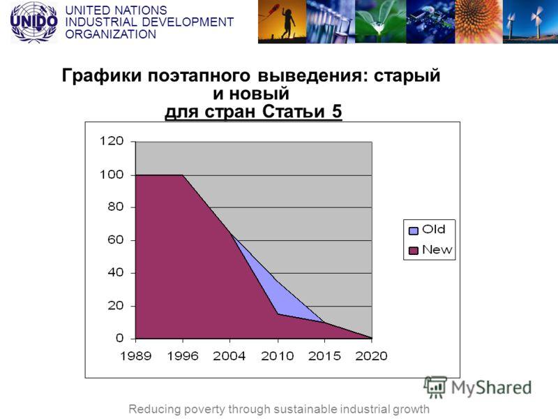 UNITED NATIONS INDUSTRIAL DEVELOPMENT ORGANIZATION Reducing poverty through sustainable industrial growth Графики поэтапного выведения: старый и новый для стран Статьи 5