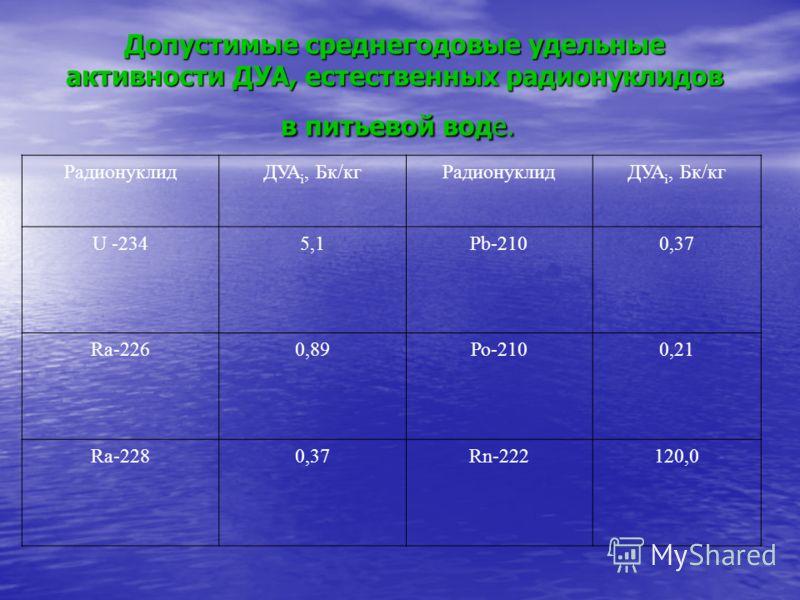 Допустимые среднегодовые удельные активности ДУА, естественных радионуклидов в питьевой воде. РадионуклидДУА i, Бк/кгРадионуклидДУА i, Бк/кг U -2345,1Рb-2100,37 Ra-2260,89Ро-2100,21 Ra-2280,37Rn-222120,0