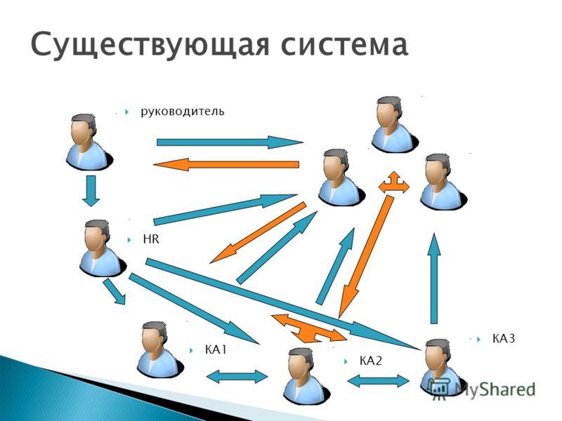Существующая система руководитель HR КА1 КА2 КА3