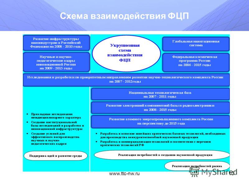 www.ttc-nw.ru9 Финансирование ФЦП млн. руб.Всего200720082009201020112012201320142015