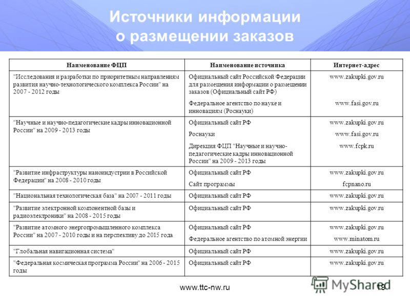 www.ttc-nw.ru18 Федеральная космическая программа России на 2006 - 2015 годы Государственный заказчик - Федеральное космическое агентство Цель Программы - удовлетворение растущих потребностей государственных структур, регионов, а также населения стра