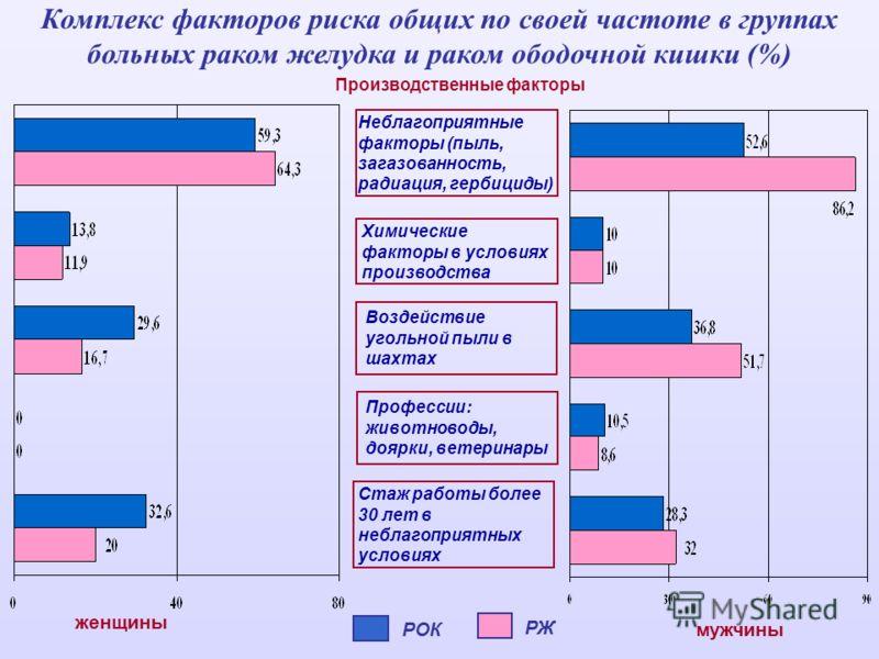 Комплекс факторов риска общих по своей частоте в группах больных раком желудка и раком ободочной кишки (%) Производственные факторы Химические факторы в условиях производства Неблагоприятные факторы (пыль, загазованность, радиация, гербициды) Воздейс