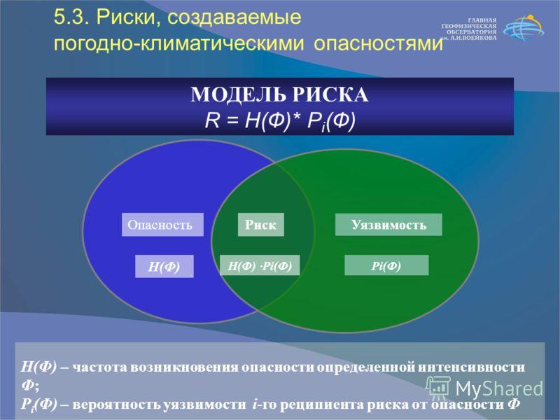 МОДЕЛЬ РИСКА R = H(Ф)* P i (Ф) H(Ф) H(Ф) – частота возникновения опасности определенной интенсивности Ф; P i (Ф) – вероятность уязвимости i-го реципиента риска от опасности Ф РискОпасность Уязвимость Pi(Ф)H(Ф) ·Pi(Ф) 5.3. Риски, создаваемые погодно-к