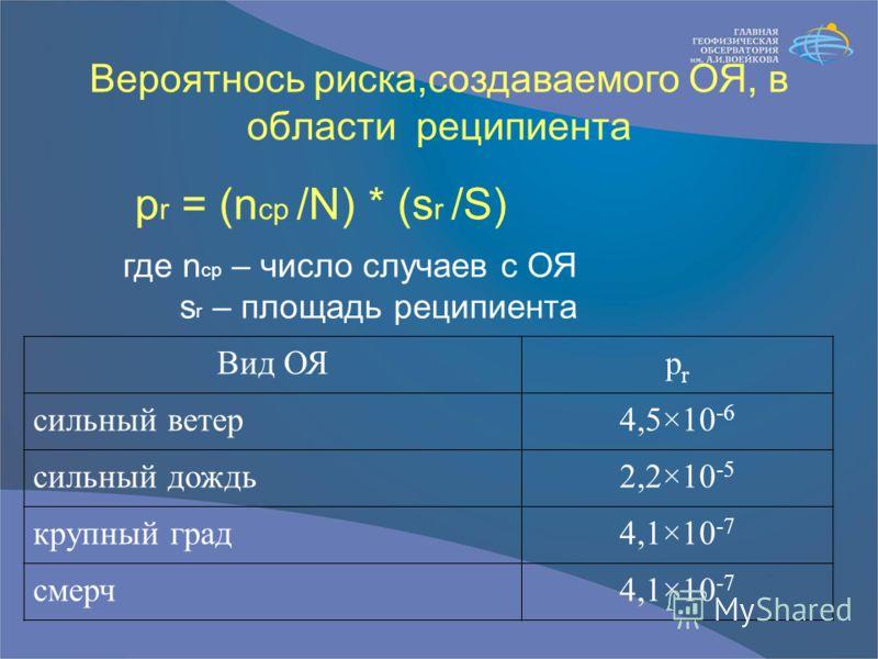 Вероятнось риска,создаваемого ОЯ, в области реципиента Вид ОЯprpr cильный ветер4,5×10 -6 cильный дождь2,2×10 -5 крупный град4,1×10 -7 смерч4,1×10 -7 p r = (n ср /N) * (s r /S) где n ср – число случаев с ОЯ s r – площадь реципиента
