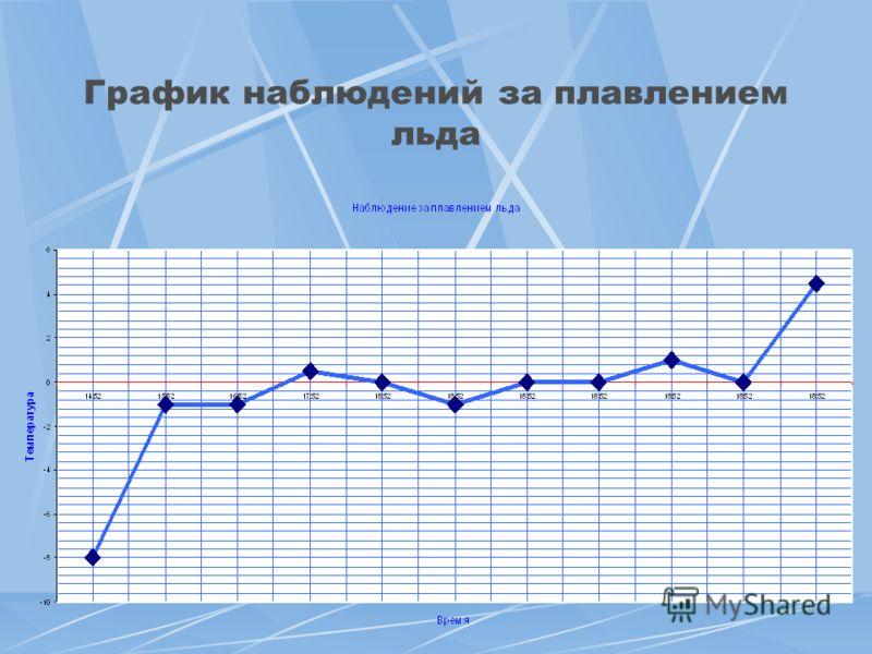 График наблюдений за плавлением льда