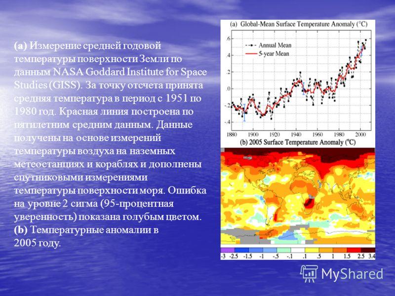 (а) Измерение средней годовой температуры поверхности Земли по данным NASA Goddard Institute for Space Studies (GISS). За точку отсчета принята средняя температура в период с 1951 по 1980 год. Красная линия построена по пятилетним средним данным. Дан