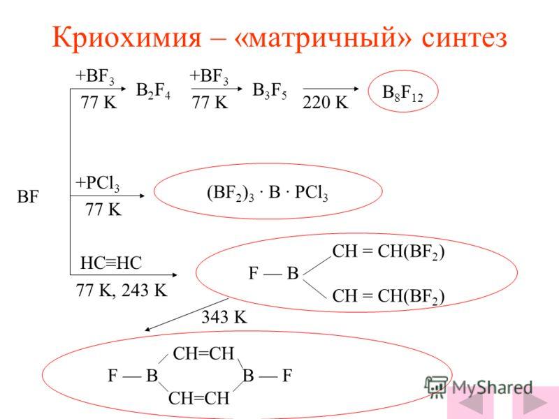 Необычные химические воздействия и превращения Механохимия SnO 2 + C = Sn + CO 2 4Al + 3CO 2 = 2Al 2 O 3 + 3C СВС SrO 2 + WO 2 = SrWO 4 CaO 2 + MoO 2 = CaMoO 4 Ультразвук CO + H 2 HCOH (формальдегид) В воде Плазмохимия 2Ti + N 2 = 2TiN (зубы, собор)