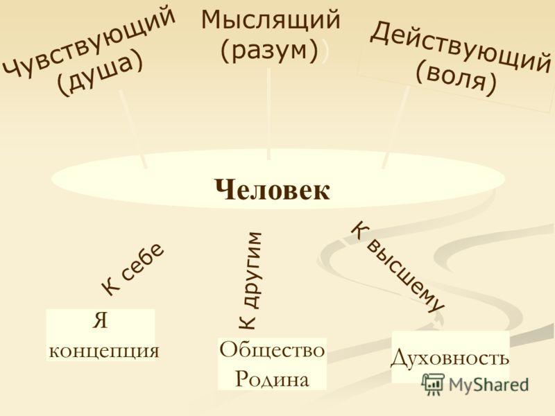 Я концепция Общество Родина Духовность Человек К себе К другим К высшему Чувствующий (душа) Действующий (воля) Мыслящий (разум))
