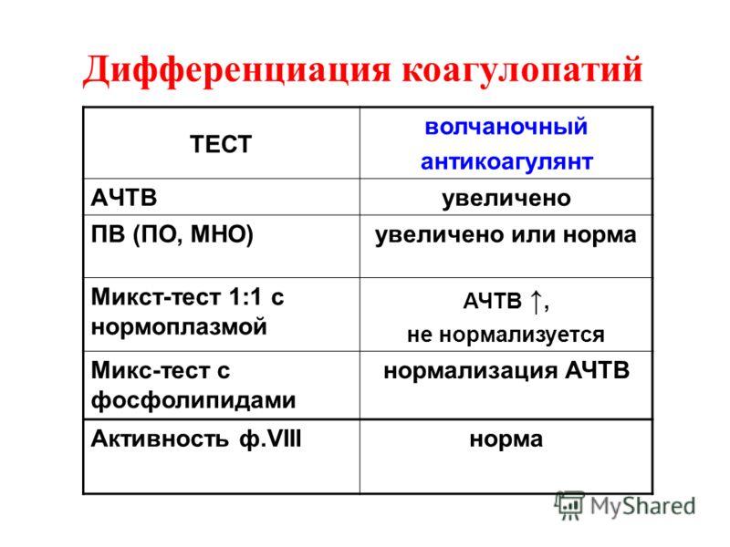 ТЕСТ волчаночный антикоагулянт AЧТВувеличено ПВ (ПО, МНО)увеличено или норма Микст-тест 1:1 с нормоплазмой АЧТВ, не нормализуется Микс-тест с фосфолипидами нормализация АЧТВ Активность ф.VIIIнорма Дифференциация коагулопатий