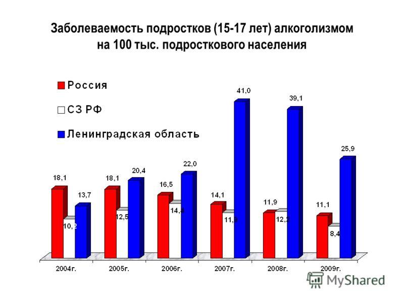 Заболеваемость подростков (15-17 лет) алкоголизмом на 100 тыс. подросткового населения
