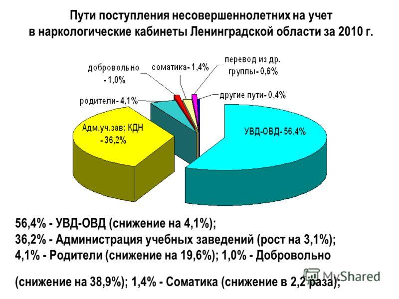 Пути поступления несовершеннолетних на учет в наркологические кабинеты Ленинградской области за 2010 г. 56,4% - УВД-ОВД (снижение на 4,1%); 36,2% - Администрация учебных заведений (рост на 3,1%); 4,1% - Родители (снижение на 19,6%); 1,0% - Добровольн