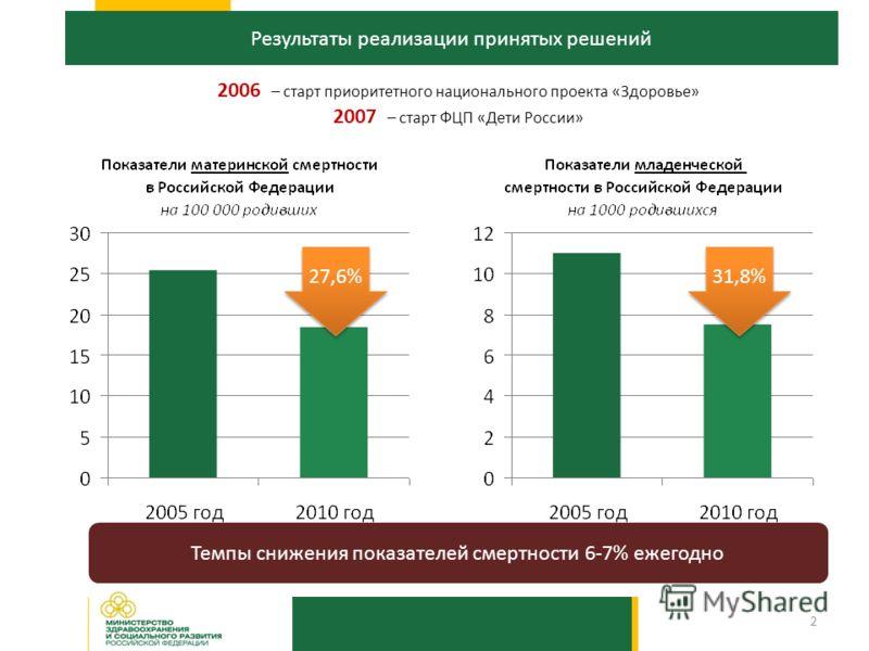 Результаты реализации принятых решений 27,6% 31,8% 2006 – старт приоритетного национального проекта «Здоровье» 2007 – старт ФЦП «Дети России» Темпы снижения показателей смертности 6-7% ежегодно 2