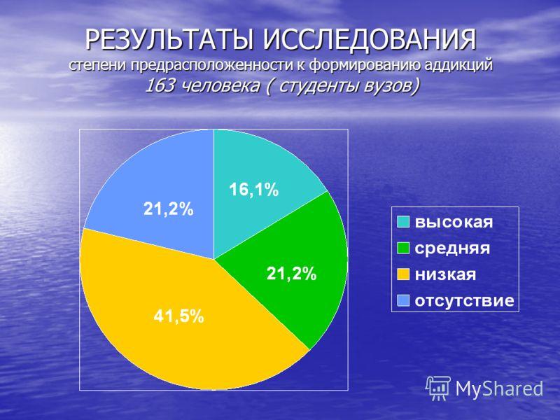 РЕЗУЛЬТАТЫ ИССЛЕДОВАНИЯ степени предрасположенности к формированию аддикций 163 человека ( студенты вузов)
