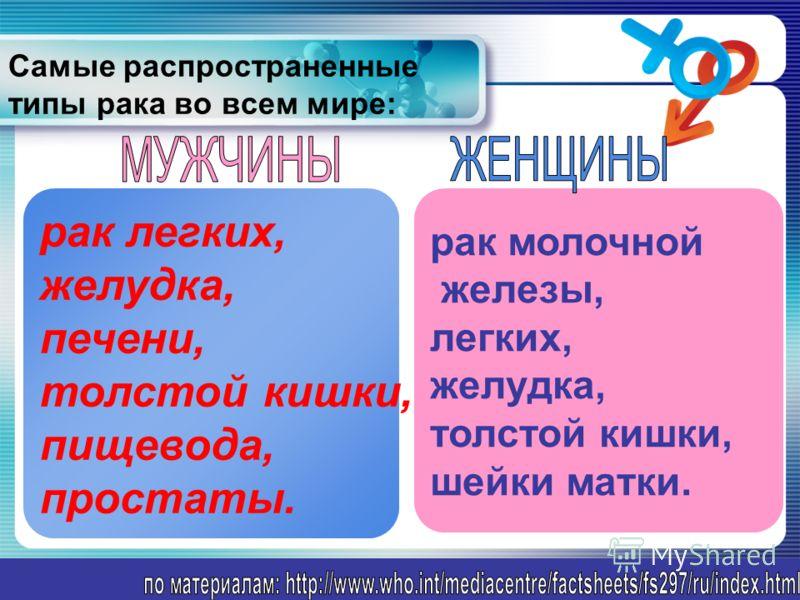 www.themegallery.com Самые распространенные типы рака во всем мире: рак легких, желудка, печени, толстой кишки, пищевода, простаты. рак молочной железы, легких, желудка, толстой кишки, шейки матки.