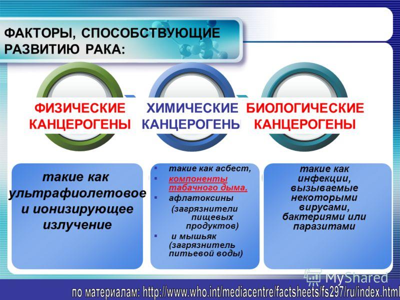 www.themegallery.com Add Your Text ФИЗИЧЕСКИЕ КАНЦЕРОГЕНЫ ХИМИЧЕСКИЕ КАНЦЕРОГЕНЫ БИОЛОГИЧЕСКИЕ КАНЦЕРОГЕНЫ ФАКТОРЫ, СПОСОБСТВУЮЩИЕ РАЗВИТИЮ РАКА: такие как ультрафиолетовое и ионизирующее излучение такие как асбест, компоненты табачного дыма, афлаток