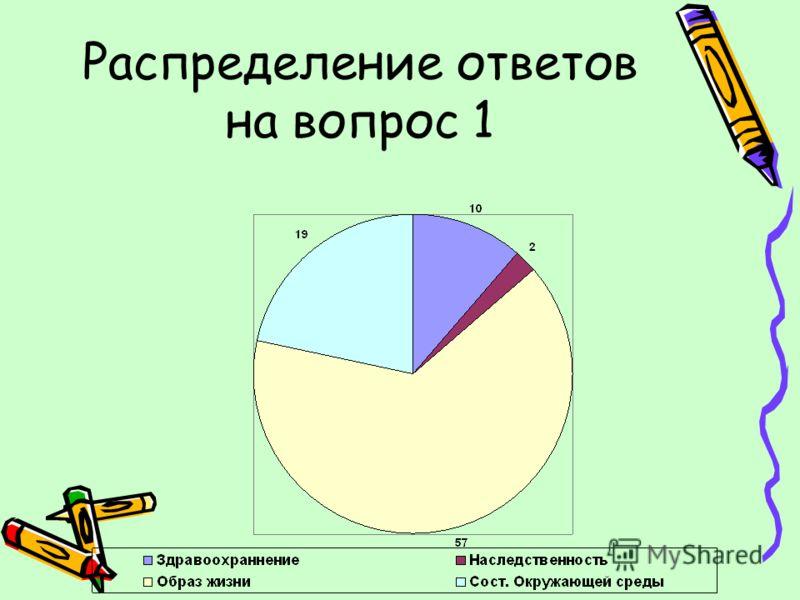 Распределение ответов на вопрос 1