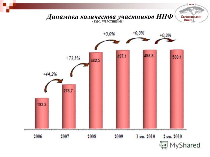 Динамика количества участников НПФ (тыс. участников)