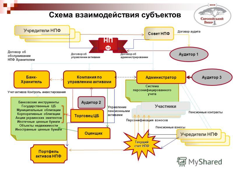 Учредители НПФ НП Ф Совет НПФ Банк- Хранитель Компания по управлению активами Аудитор 3 Система персонифицированного учета Администратор Банковские инструменты Государственные ЦБ Муниципальные облигации Корпоративные облигации Акции украинских эмитен