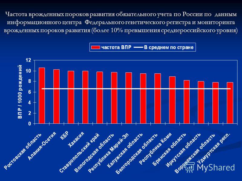 Частота врожденных пороков развития обязательного учета по России по данным информационного центра Федерального генетического регистра и мониторинга врожденных пороков развития (более 10% превышения среднероссийского уровня)