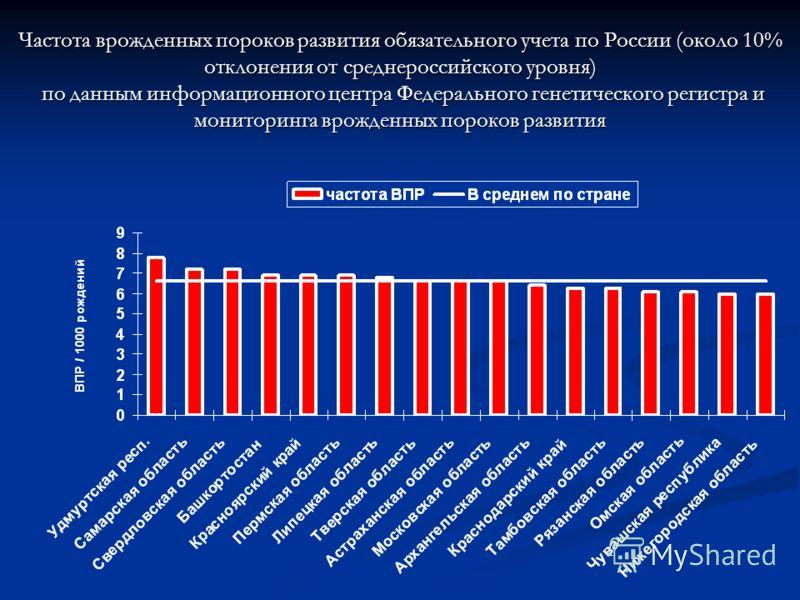 Частота врожденных пороков развития обязательного учета по России (около 10% отклонения от среднероссийского уровня) по данным информационного центра Федерального генетического регистра и мониторинга врожденных пороков развития