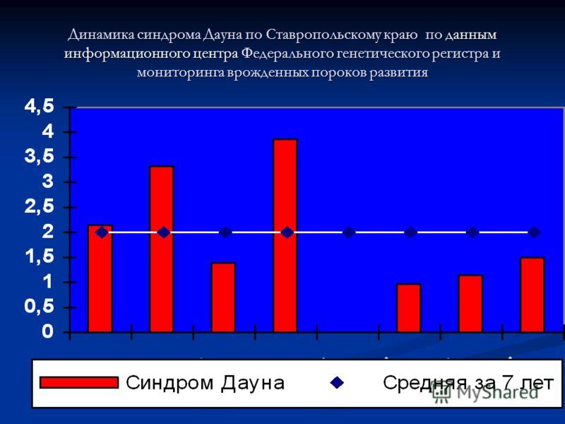 Динамика синдрома Дауна по Ставропольскому краю по данным информационного центра Федерального генетического регистра и мониторинга врожденных пороков развития