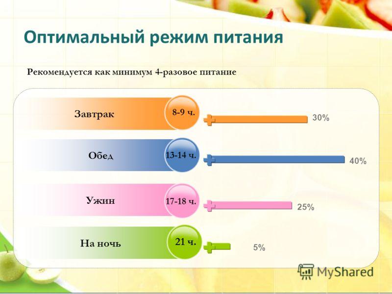 Оптимальный режим питания Завтрак Обед Ужин На ночь Рекомендуется как минимум 4-разовое питание 8-9 ч. 13-14 ч. 17-18 ч. 21 ч. 5%5% 30% 40% 25%