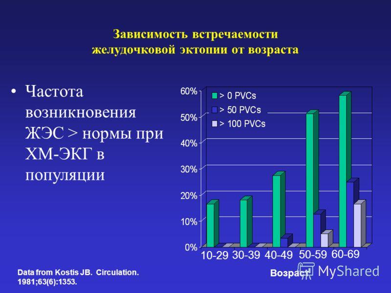 Зависимость встречаемости желудочковой эктопии от возраста Частота возникновения ЖЭС > нормы при ХМ-ЭКГ в популяции 10-29 30-39 40-49 50-59 60-69 Data from Kostis JB. Circulation. 1981;63(6):1353. Возраст