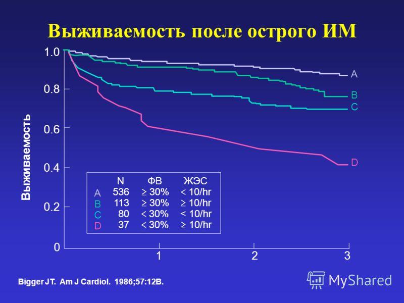 Выживаемость после острого ИМ Bigger JT. Am J Cardiol. 1986;57:12B. 321 0 ABCDABCD 0.4 0.6 0.8 1.0 Выживаемость N 536 113 80 37 ФВ 30% ЖЭС 10/hr < 10/hr 10/hr 0.2 A B C D