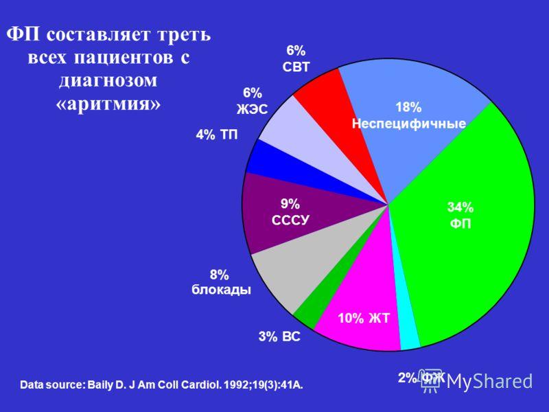 ФП составляет треть всех пациентов с диагнозом «аритмия» 2% ФЖ Data source: Baily D. J Am Coll Cardiol. 1992;19(3):41A. 34% ФП 18% Неспецифичные 6% СВТ 6% ЖЭС 4% ТП 9% СССУ 8% блокады 3% ВС 10% ЖТ