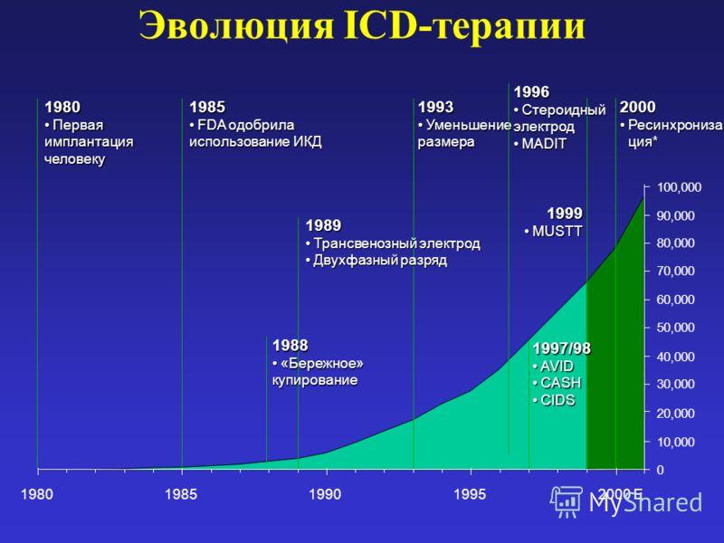 0 10,000 20,000 30,000 40,000 50,000 60,000 70,000 80,000 90,000 100,000 19801985199019952000 E Эволюция ICD-терапии1980 ПерваяПерваяимплантациячеловеку1985 FDA одобрилаFDA одобрила использование ИКД 1999 MUSTTMUSTT 1993 УменьшениеУменьшениеразмера 1